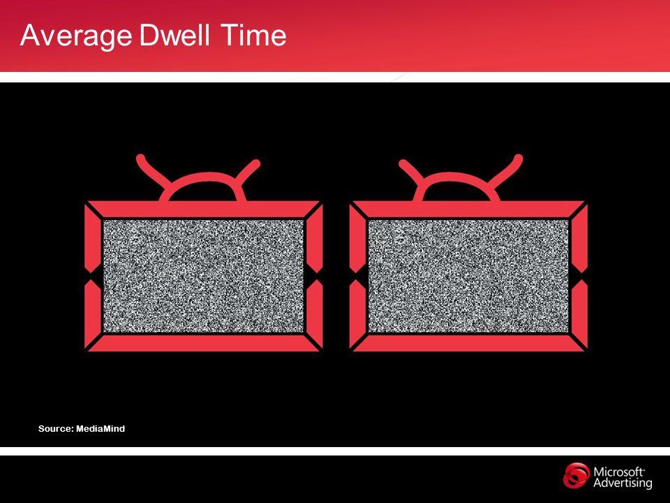 Average Dwell Time Source: MediaMind