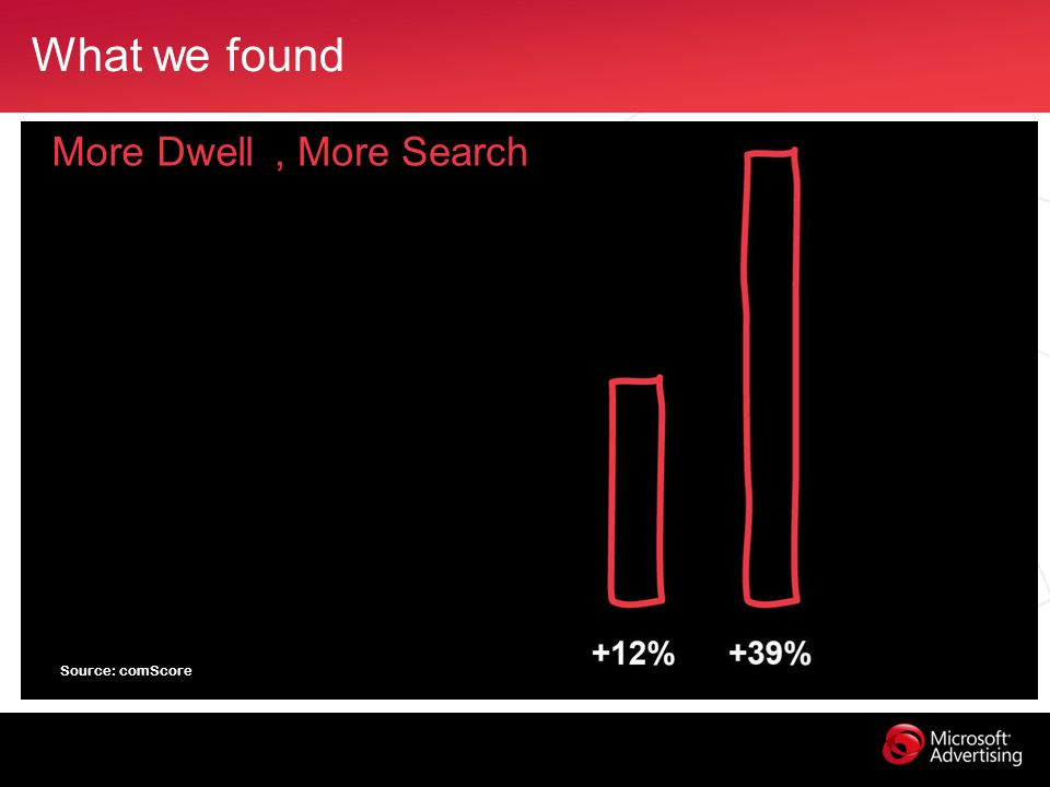 What we found Source: comScore More Dwell, More Search