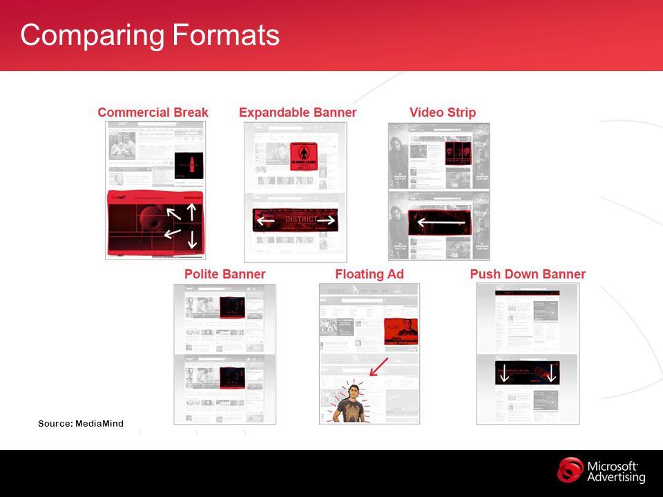 Comparing Formats Source: MediaMind