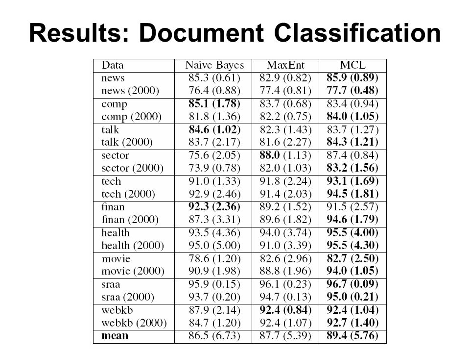 Results: Document Classification