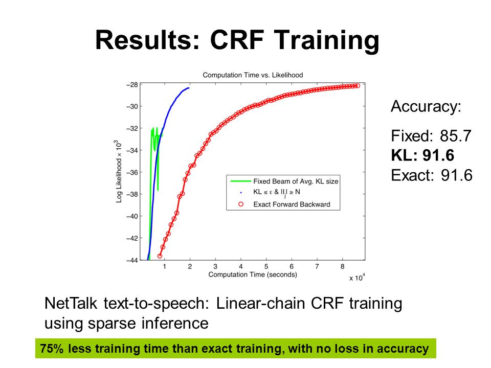 Results: CRF Training NetTalk text-to-speech: Linear-chain CRF training using sparse inference 75% less training time than exact training, with no loss in accuracy Accuracy: Fixed: 85.7 KL: 91.6 Exact: 91.6