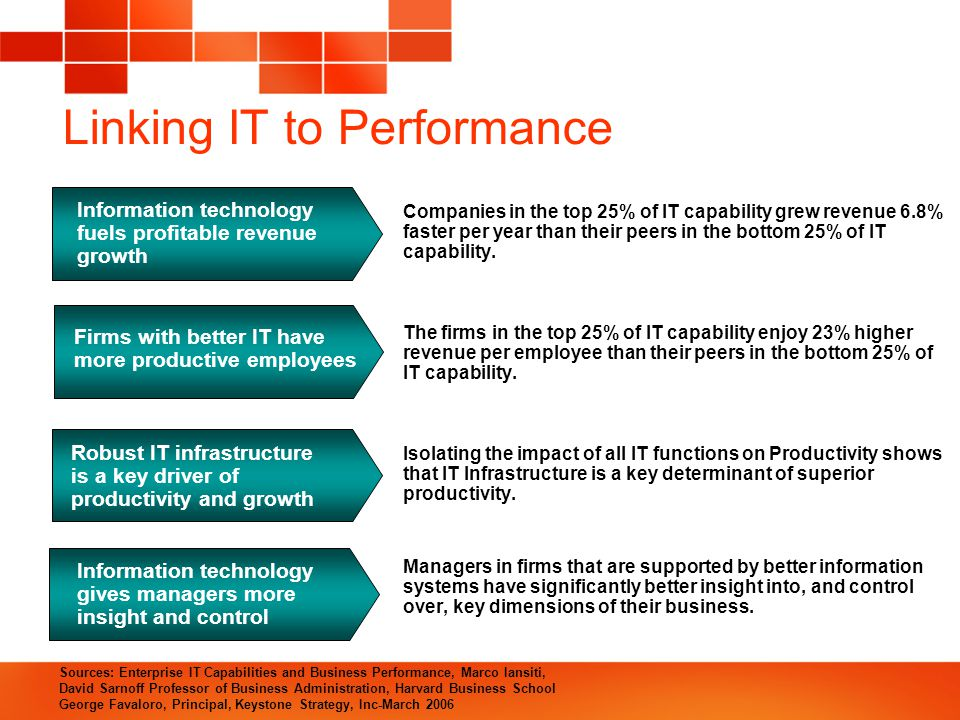 Linking IT to Performance Companies in the top 25% of IT capability grew revenue 6.8% faster per year than their peers in the bottom 25% of IT capability.