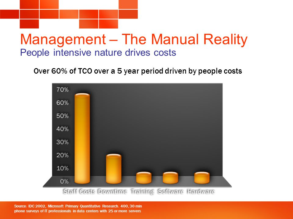 Management – The Manual Reality People intensive nature drives costs Source: IDC 2002, Microsoft Primary Quantitative Research.