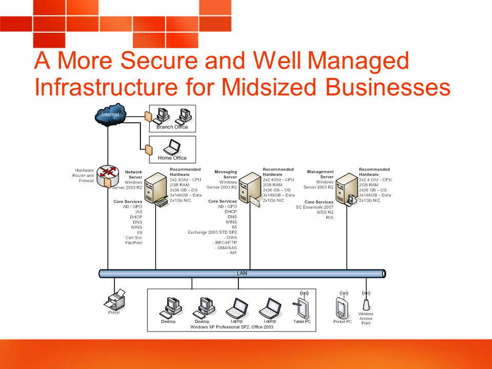 A More Secure and Well Managed Infrastructure for Midsized Businesses