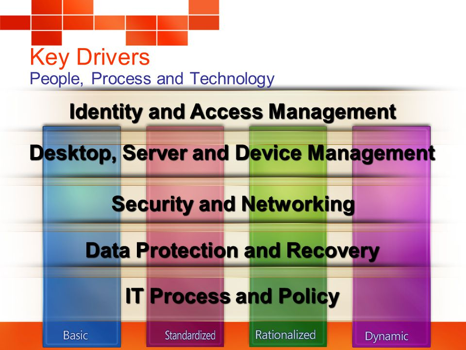 Key Drivers People, Process and Technology Desktop, Server and Device Management Security and Networking Identity and Access Management Data Protection and Recovery IT Process and Policy