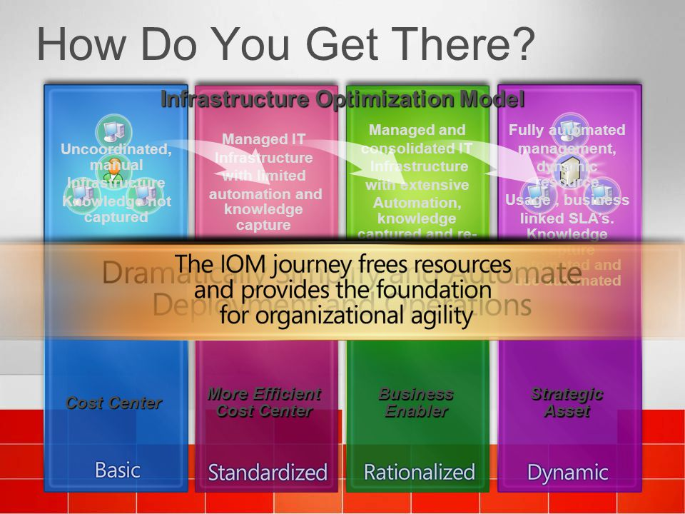 How Do You Get There? Cost Center Uncoordinated, manual Infrastructure Knowledge not captured More Efficient Cost Center Managed IT Infrastructure wit