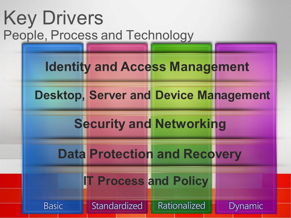 Key Drivers People, Process and Technology Desktop, Server and Device Management Security and Networking Identity and Access Management Data Protectio