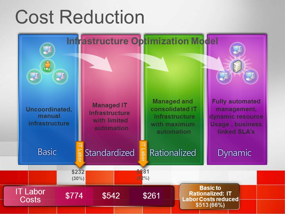 Cost Reduction Uncoordinated, manual infrastructure Managed IT Infrastructure with limited automation Managed and consolidated IT Infrastructure with