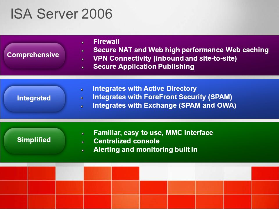 ISA Server 2006 Firewall Secure NAT and Web high performance Web caching VPN Connectivity (inbound and site-to-site) Secure Application Publishing Int