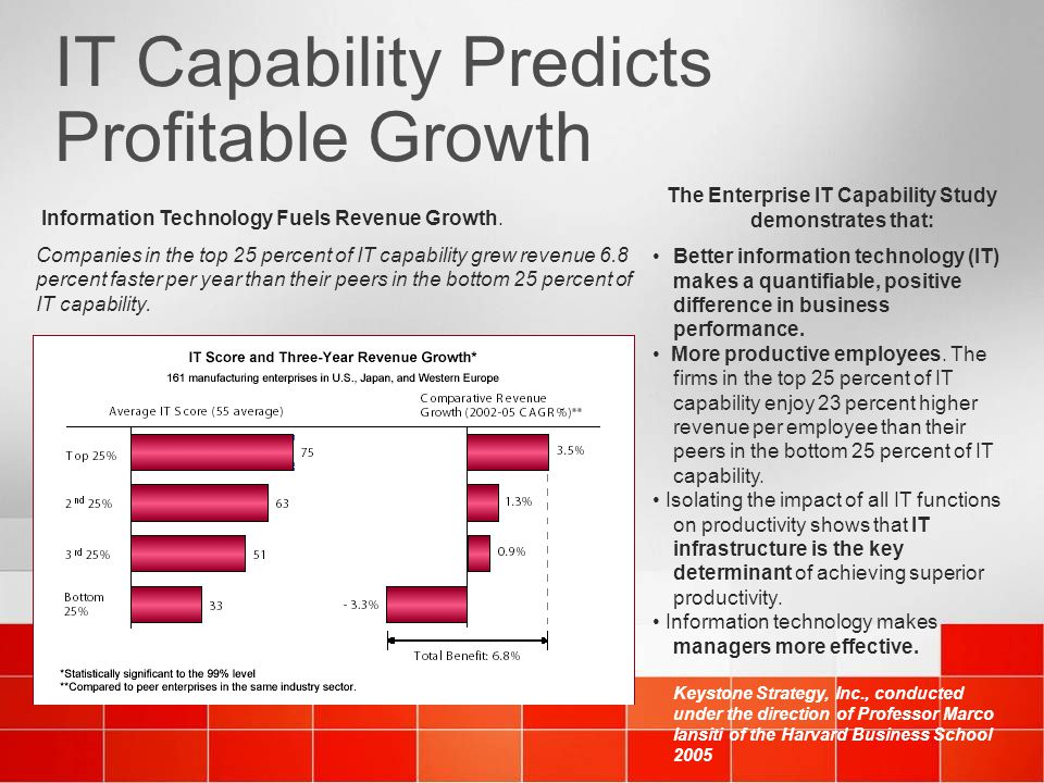 IT Capability Predicts Profitable Growth The Enterprise IT Capability Study demonstrates that: Better information technology (IT) makes a quantifiable
