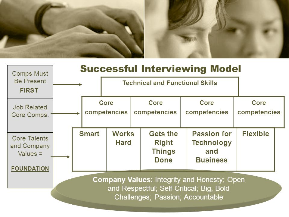 Company Values: Integrity and Honesty; Open and Respectful; Self-Critical; Big, Bold Challenges; Passion; Accountable Successful Interviewing Model Sm