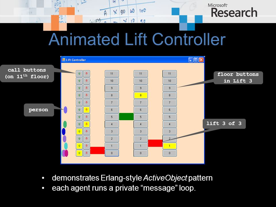 Animated Lift Controller demonstrates Erlang-style ActiveObject pattern each agent runs a private message loop.