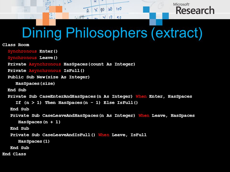 Dining Philosophers (extract) Class Room Synchronous Enter() Synchronous Leave() Private Asynchronous HasSpaces(count As Integer) Private Asynchronous IsFull() Public Sub New(size As Integer) HasSpaces(size) End Sub Private Sub CaseEnterAndHasSpaces(n As Integer) When Enter, HasSpaces If (n > 1) Then HasSpaces(n - 1) Else IsFull() End Sub Private Sub CaseLeaveAndHasSpaces(n As Integer) When Leave, HasSpaces HasSpaces(n + 1) End Sub Private Sub CaseLeaveAndIsFull() When Leave, IsFull HasSpaces(1) End Sub End Class