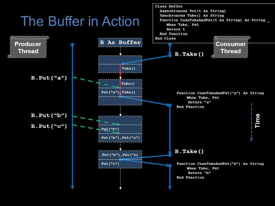 Class Buffer Asynchronous Put(t As String) Synchronous Take() As String Function CaseTakeAndPut(t As String) As String _ When Take, Put Return t End Function End Class The Buffer in Action B.Put( c ) B.Take() Function CaseTakeAndPut( a ) As String When Take, Put Return a End Function Producer Thread Consumer Thread Take() Put( a ),Take() Put( b ) Put( b ),Put( c ) Put( b ),Put( c) Put( c ) B.Put( b ) B.Put( a ) Time B As Buffer B.Take() Function CaseTakeAndPut( b ) As String When Take, Put Return b End Function