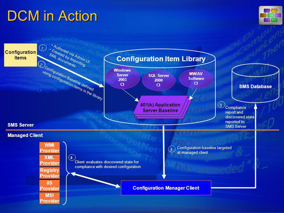 DCM in Action Configuration Items SMS Server SMS Database Windows Server 2003 CI SQL Server 2000 CI MW/AV Software CI Configuration Item Library 401(k