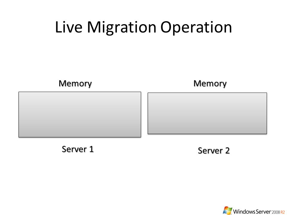 Live Migration Operation ConfigurationConfigurationConfigurationConfigurationStateStateStateState