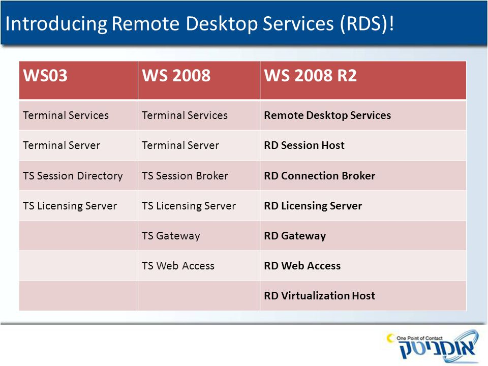 Introducing Remote Desktop Services (RDS)! WS03WS 2008WS 2008 R2 Terminal Services Remote Desktop Services Terminal Server RD Session Host TS Session