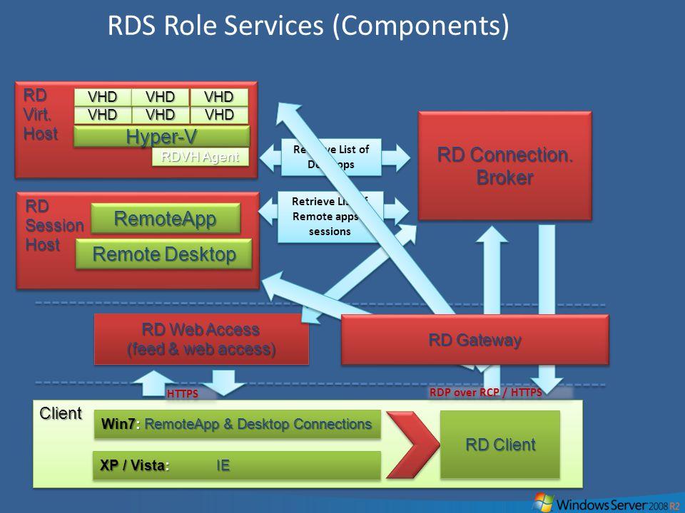 34 RDS Role Services (Components)ClientClient XP / Vista: IE Win7: RemoteApp & Desktop Connections RD Web Access (feed & web access) RD Web Access (fe