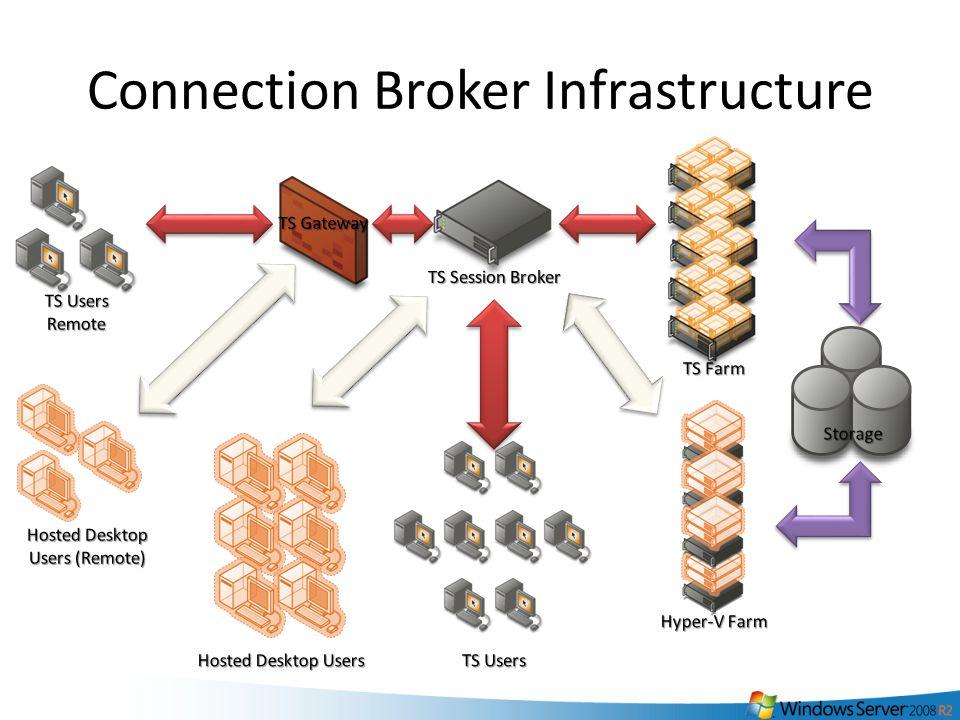 38 Connection Broker Infrastructure