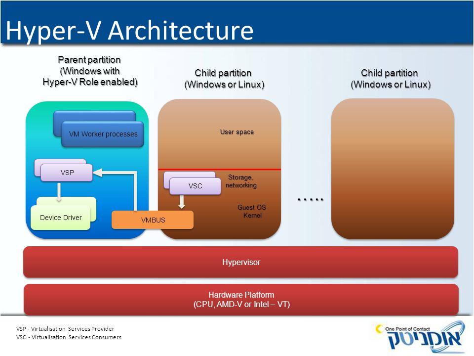 Hyper-V Architecture Hardware Platform (CPU, AMD-V or Intel – VT) Hardware Platform (CPU, AMD-V or Intel – VT) Hypervisor Parent partition (Windows wi