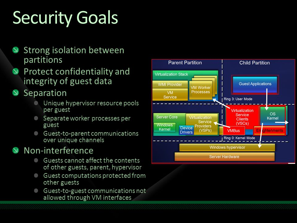 Security Goals Strong isolation between partitions Protect confidentiality and integrity of guest data Separation Unique hypervisor resource pools per guest Separate worker processes per guest Guest-to-parent communications over unique channels Non-interference Guests cannot affect the contents of other guests, parent, hypervisor Guest computations protected from other guests Guest-to-guest communications not allowed through VM interfaces