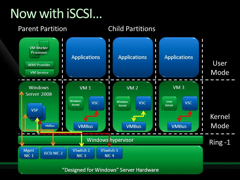 Windows Server 2008 Now with iSCSI… VM 2 VM 1 Designed for Windows Server Hardware Windows hypervisor VM 3 Parent PartitionChild Partitions User Mode Kernel Mode Ring -1 Mgmt NIC 1 iSCSI NIC 2 VSP VSwitch 2 NIC 3 VSwitch 3 NIC 4 Applications VM Service WMI Provider VM Worker Processes Windows Kernel VSC Windows Kernel VSC Linux Kernel VSC VMBus