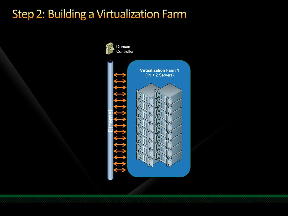 Virtualization Farm 1 (14 + 2 Servers) Domain Controller Ethernet