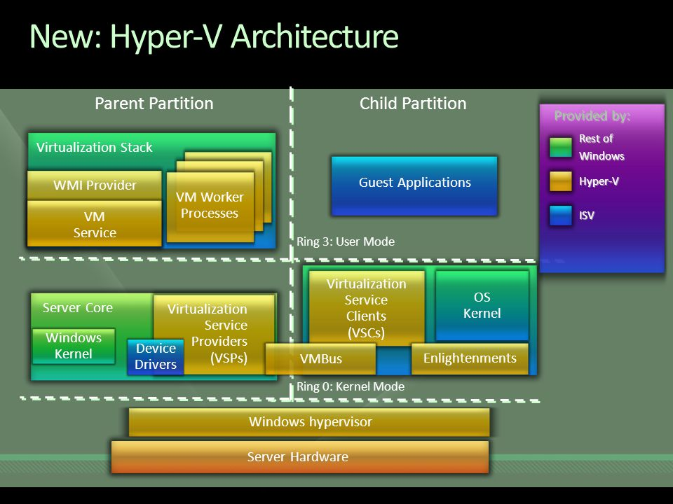 Parent Partition Virtualization Service Providers (VSPs) Windows Kernel Server Core Device Drivers Windows hypervisor Virtualization Stack VM Worker Processes VM Service WMI Provider Child Partition Ring 0: Kernel Mode Ring 3: User Mode Virtualization Service Clients (VSCs) OS Kernel EnlightenmentsVMBus Guest Applications Server Hardware Provided by: Rest of Windows ISV Hyper-V New: Hyper-V Architecture