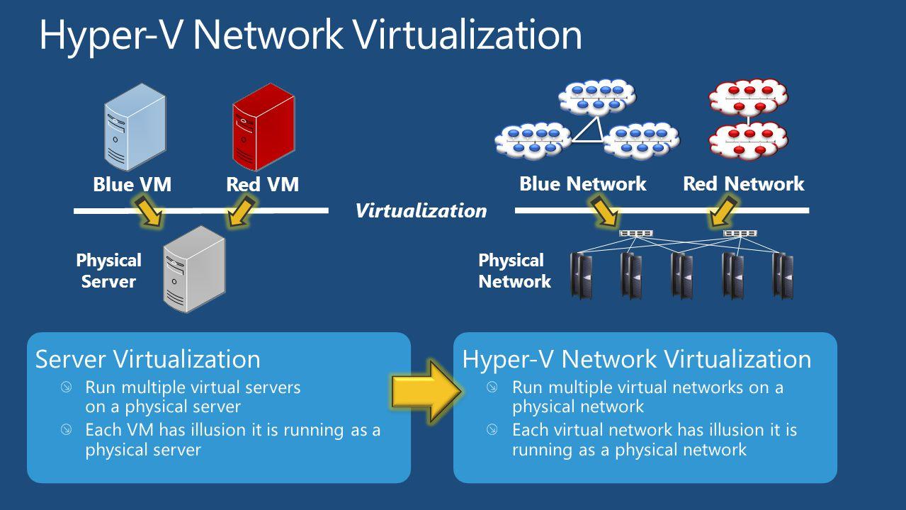 Blue VMRed VM Virtualization Physical Server Blue NetworkRed Network Physical Network