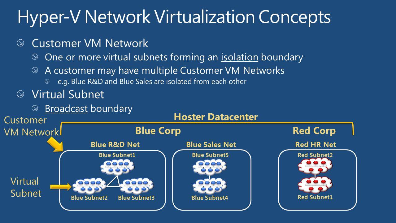 Blue CorpRed Corp Blue Subnet1 Blue Subnet3Blue Subnet2 Blue Subnet5 Blue Subnet4 Red Subnet2 Red Subnet1 Blue R&D Net Blue Sales Net Red HR Net Hoste