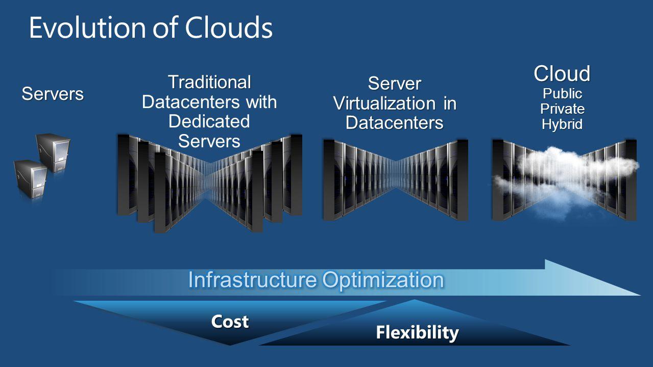 CloudPublicPrivateHybrid Flexibility Flexibility