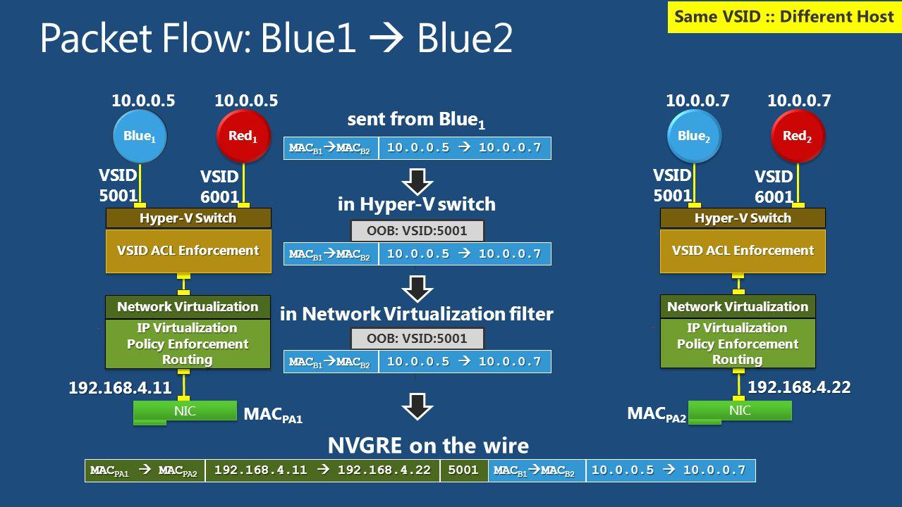 sent from Blue 1 MAC B1  MAC B2 10.0.0.5  10.0.0.7 OOB: VSID:5001 in Hyper-V switch MAC B1  MAC B2 10.0.0.5  10.0.0.7 in Network Virtualization fi