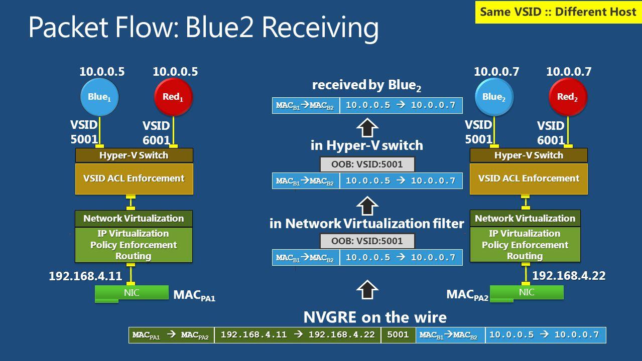 received by Blue 2 MAC B1  MAC B2 10.0.0.5  10.0.0.7 OOB: VSID:5001 in Hyper-V switch MAC B1  MAC B2 10.0.0.5  10.0.0.7 NVGRE on the wire in Netwo
