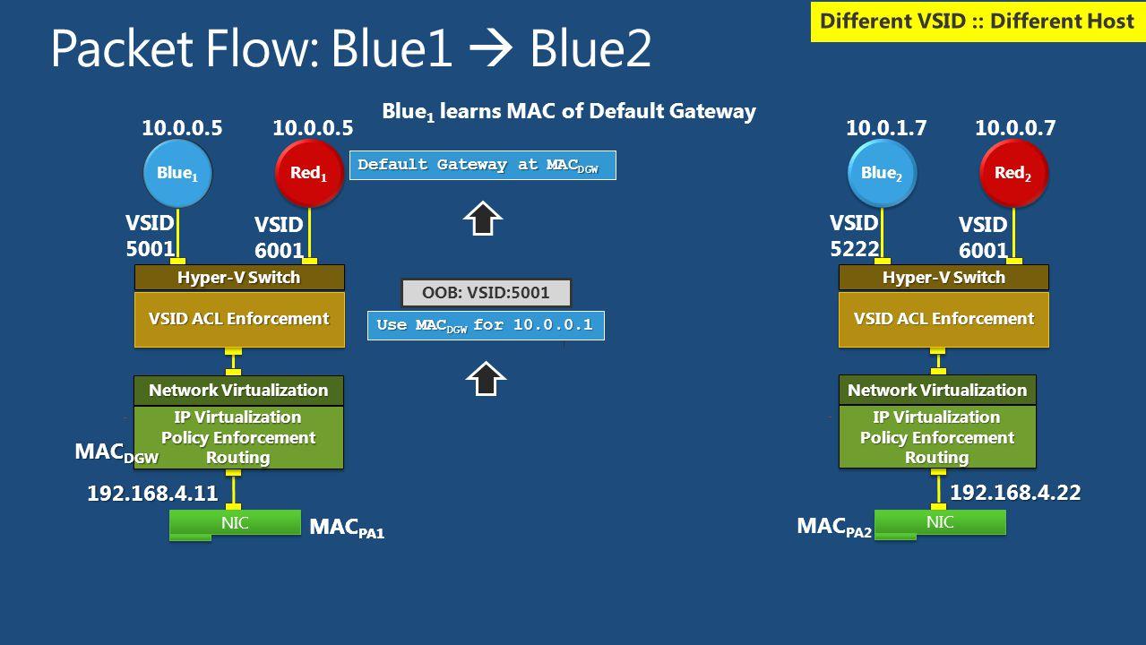 MAC PA1 OOB: VSID:5001 Use MAC DGW for 10.0.0.1 Default Gateway at MAC DGW Blue 1 learns MAC of Default Gateway 192.168.4.11 NIC Hyper-V Switch VSID A