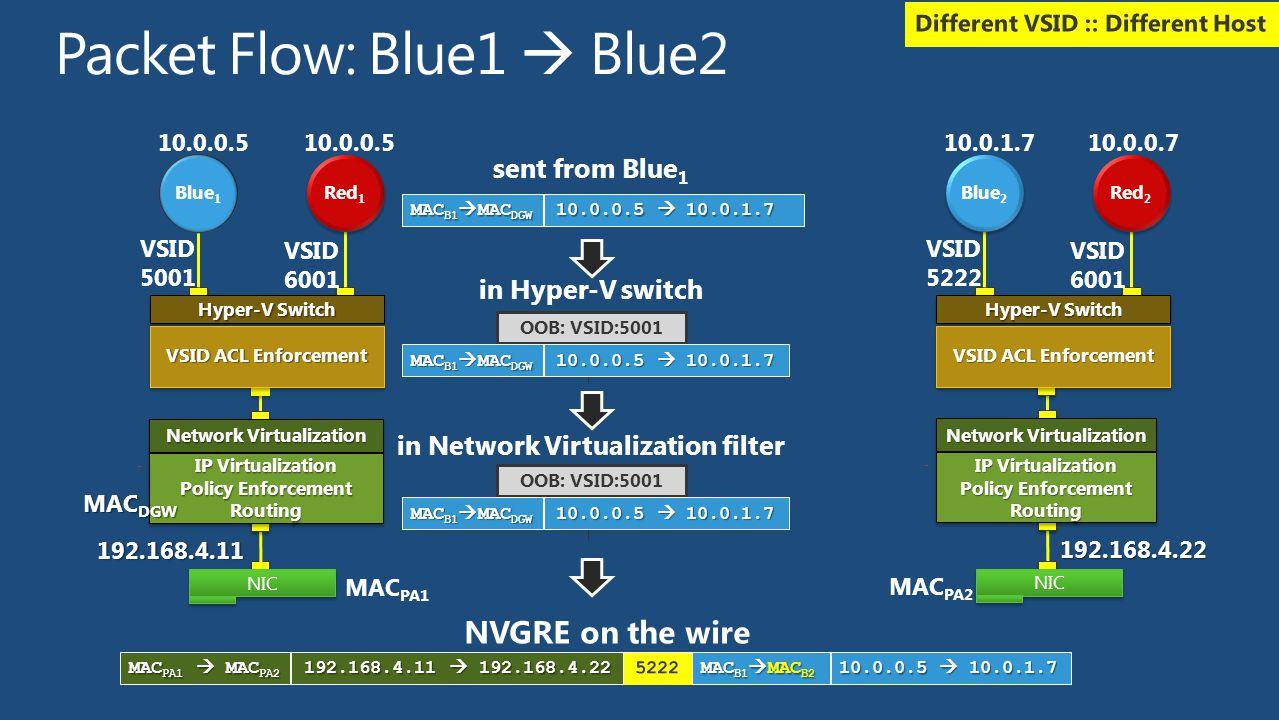 sent from Blue 1 MAC B1  MAC DGW 10.0.0.5  10.0.1.7 OOB: VSID:5001 in Hyper-V switch MAC B1  MAC DGW 10.0.0.5  10.0.1.7 in Network Virtualization