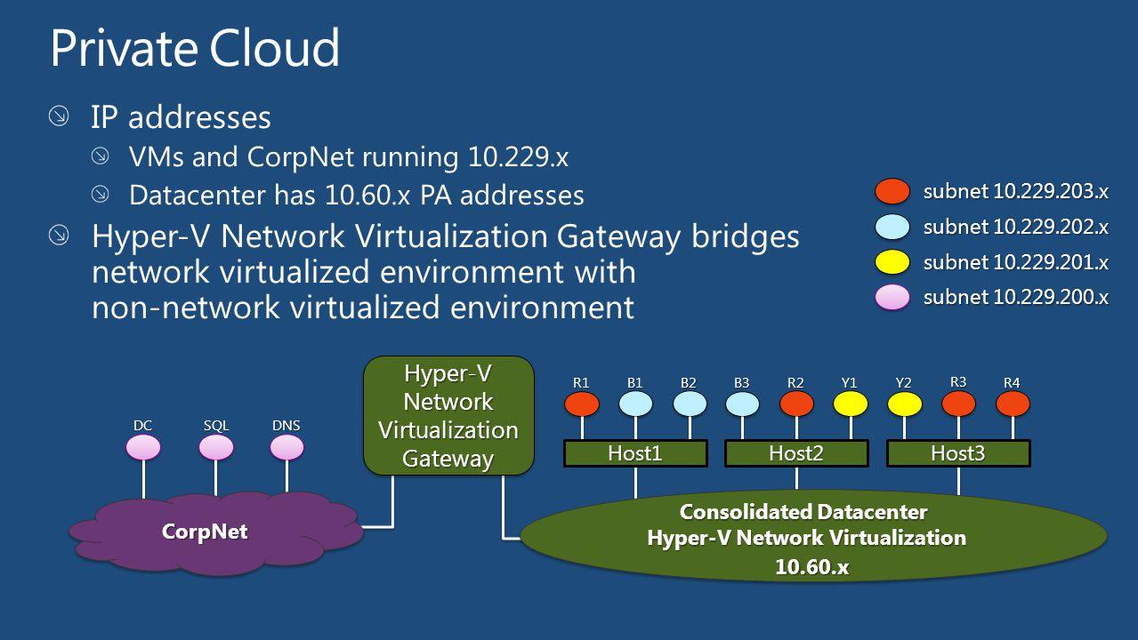Hyper-V Network Virtualization Gateway DCSQLDNS CorpNetCorpNet subnet 10.229.203.x subnet 10.229.202.x subnet 10.229.201.x subnet 10.229.200.x R1R2B1