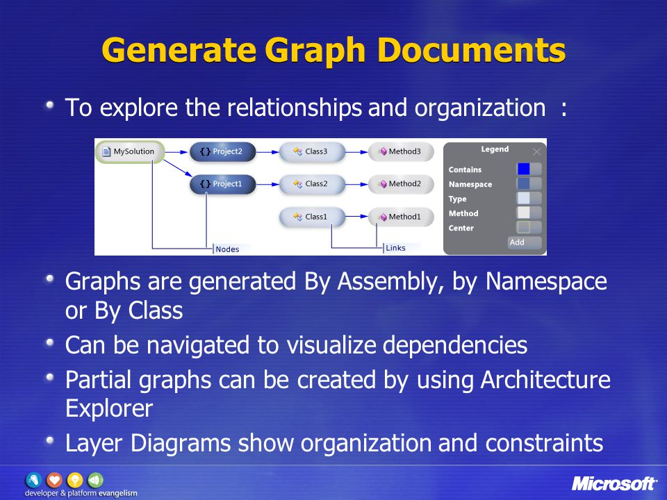 Generate Graph Documents To explore the relationships and organization : Graphs are generated By Assembly, by Namespace or By Class Can be navigated to visualize dependencies Partial graphs can be created by using Architecture Explorer Layer Diagrams show organization and constraints
