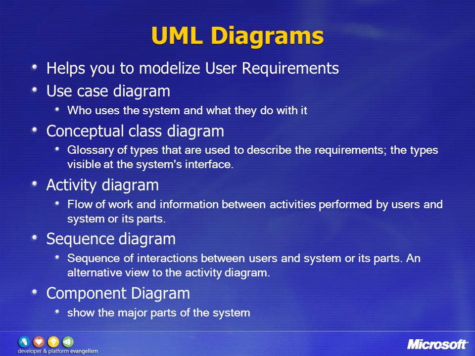 UML Diagrams Helps you to modelize User Requirements Use case diagram Who uses the system and what they do with it Conceptual class diagram Glossary of types that are used to describe the requirements; the types visible at the system s interface.