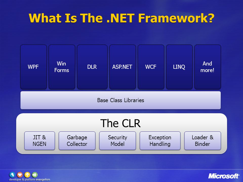 The goal of CLR 4 Working Better Together… Faster… With Fewer Bugs… In-Proc SxS Native/Managed Interop DLR Integration Managed Extensibility Framework Threading Parallel Extensions Garbage Collection Profiling Code Contracts Debugging Corrupted State Exceptions