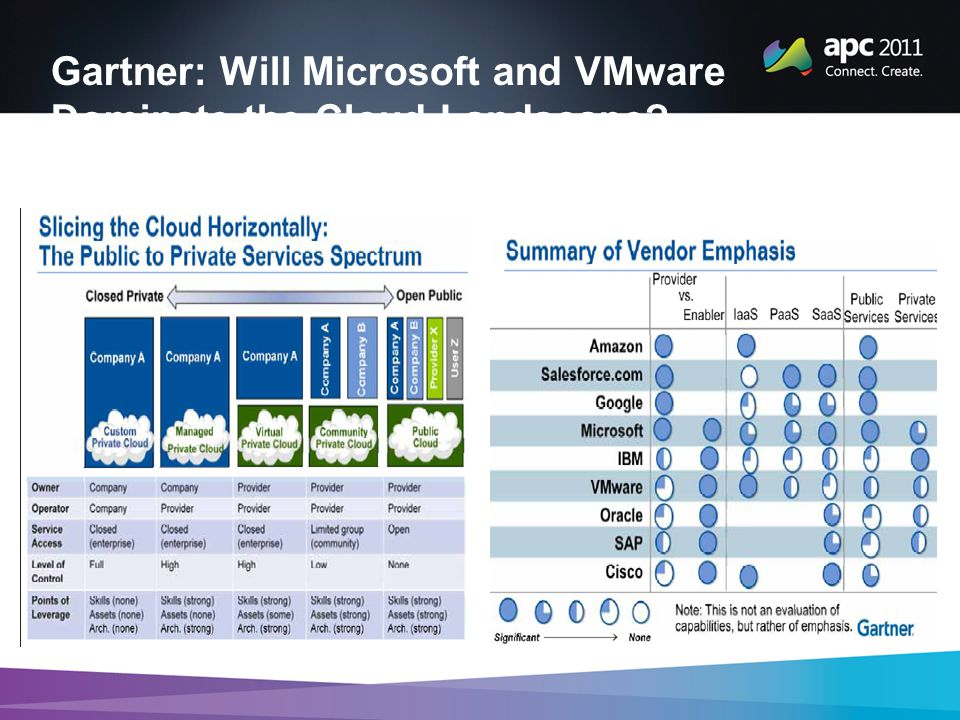 Gartner: Will Microsoft and VMware Dominate the Cloud Landscape
