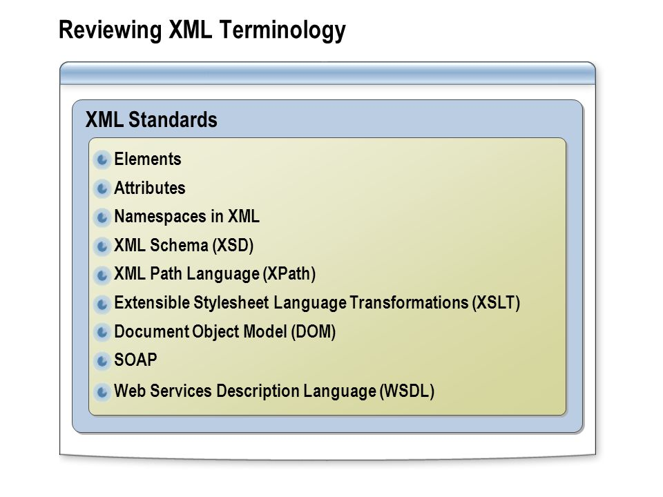 XML Standards Reviewing XML Terminology Elements Attributes Namespaces in XML XML Schema (XSD) XML Path Language (XPath) Extensible Stylesheet Language Transformations (XSLT) Document Object Model (DOM) SOAP Web Services Description Language (WSDL) Elements Attributes Namespaces in XML XML Schema (XSD) XML Path Language (XPath) Extensible Stylesheet Language Transformations (XSLT) Document Object Model (DOM) SOAP Web Services Description Language (WSDL)