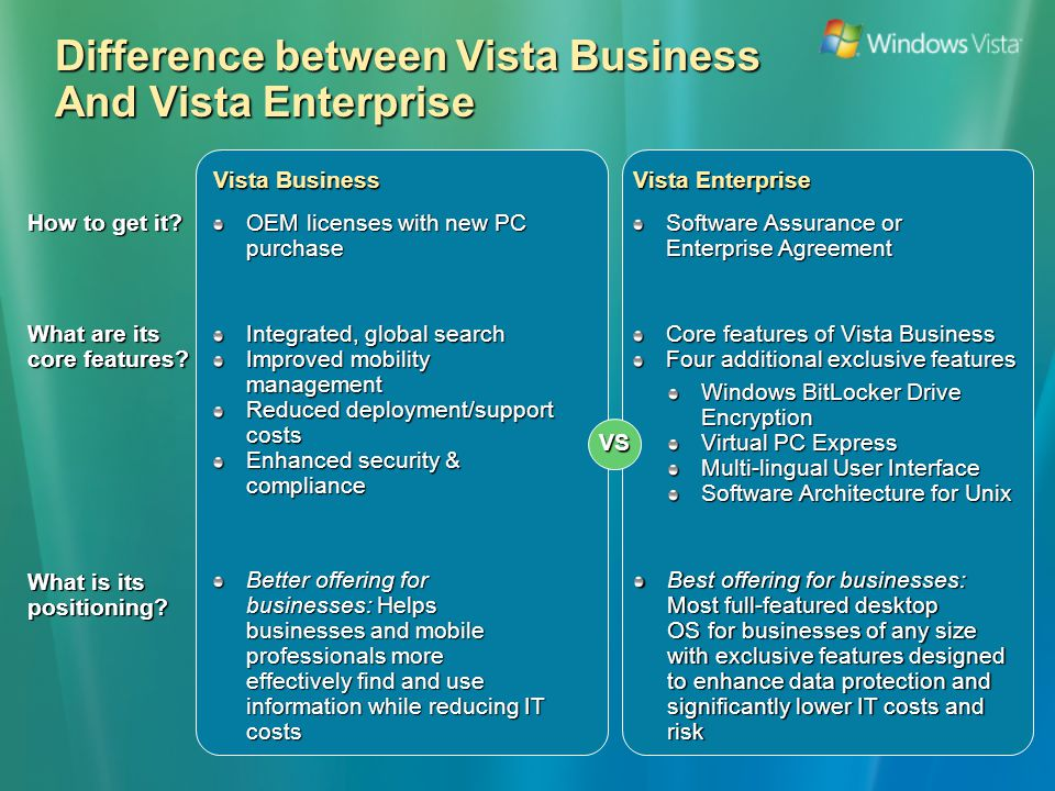 Difference between Vista Business And Vista Enterprise OEM licenses with new PC purchase Vista Business Vista Enterprise Software Assurance or Enterprise Agreement Better offering for businesses: Helps businesses and mobile professionals more effectively find and use information while reducing IT costs How to get it.