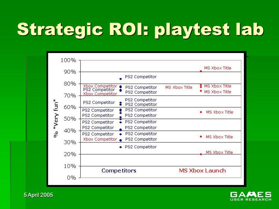5 April 2005 Strategic ROI: playtest lab