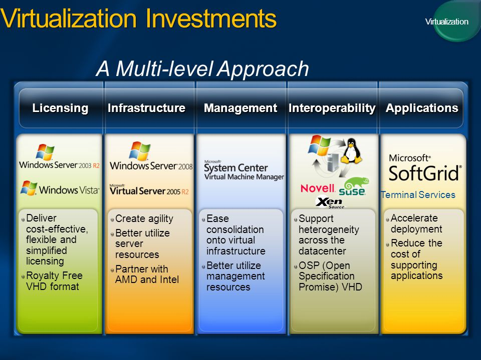 Virtualization Investments ManagementInfrastructureApplicationsInteroperabilityLicensing Create agility Better utilize server resources Partner with AMD and Intel Ease consolidation onto virtual infrastructure Better utilize management resources Support heterogeneity across the datacenter OSP (Open Specification Promise) VHD Accelerate deployment Reduce the cost of supporting applications Deliver cost-effective, flexible and simplified licensing Royalty Free VHD format A Multi-level Approach Terminal Services Virtualization