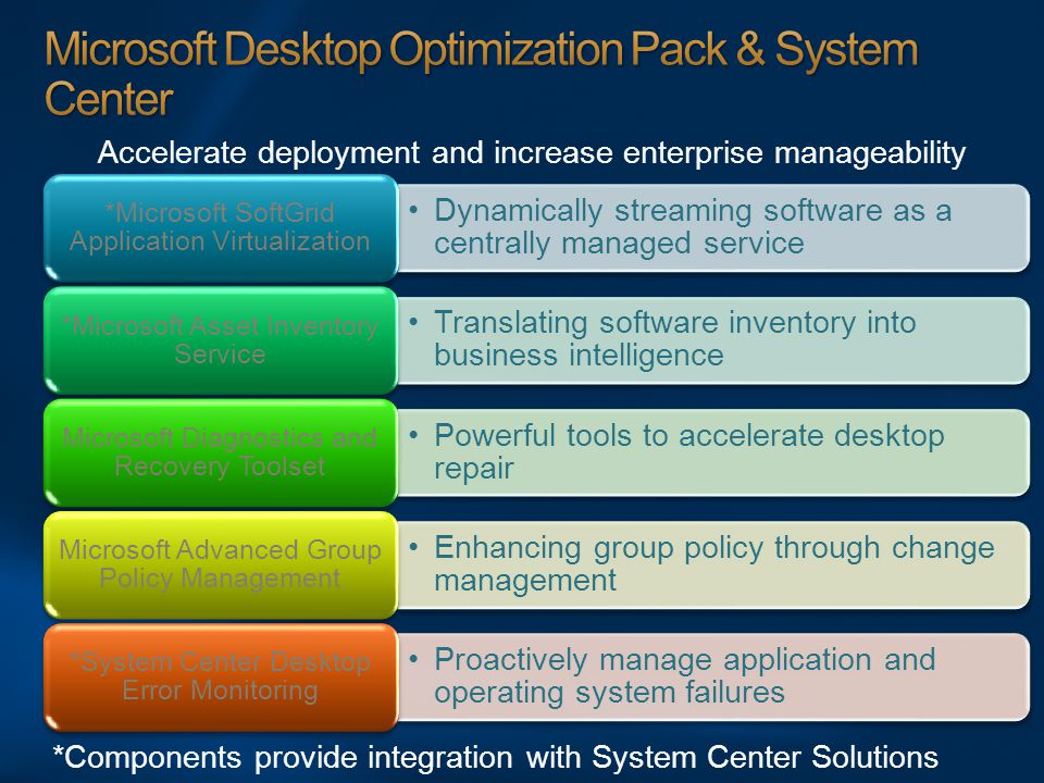 Accelerate deployment and increase enterprise manageability Dynamically streaming software as a centrally managed service *Microsoft SoftGrid Application Virtualization Translating software inventory into business intelligence *Microsoft Asset Inventory Service Powerful tools to accelerate desktop repair Microsoft Diagnostics and Recovery Toolset Enhancing group policy through change management Microsoft Advanced Group Policy Management Proactively manage application and operating system failures *System Center Desktop Error Monitoring *Components provide integration with System Center Solutions