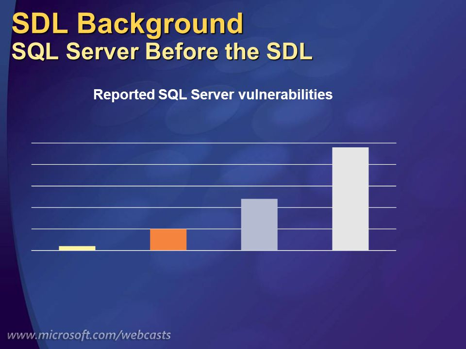 SDL Background SQL Server Before the SDL