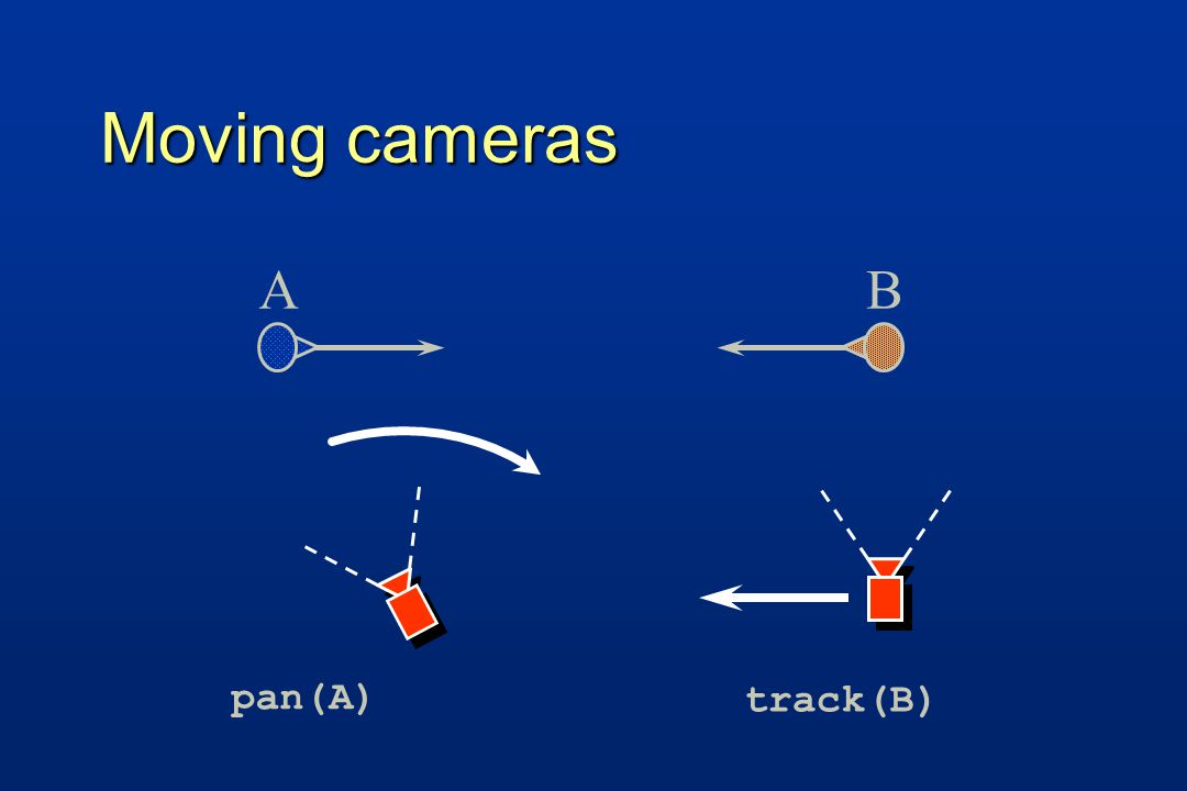 Moving cameras AB pan(A) track(B)