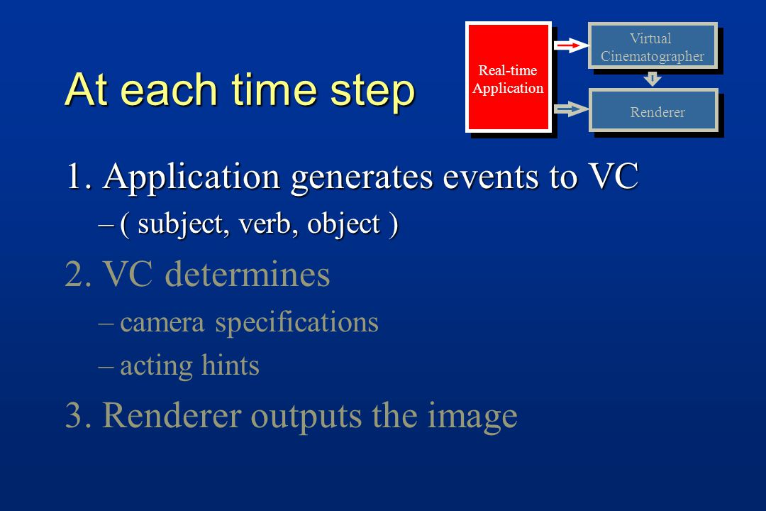 At each time step 1. Application generates events to VC –( subject, verb, object ) 2. VC determines – –camera specifications – –acting hints 3. Render