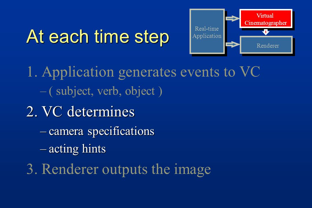At each time step 1. Application generates events to VC – –( subject, verb, object ) 2.