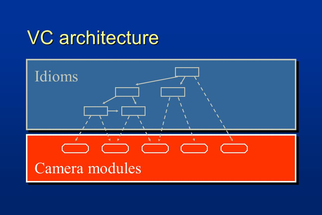VC architecture Idioms Camera modules